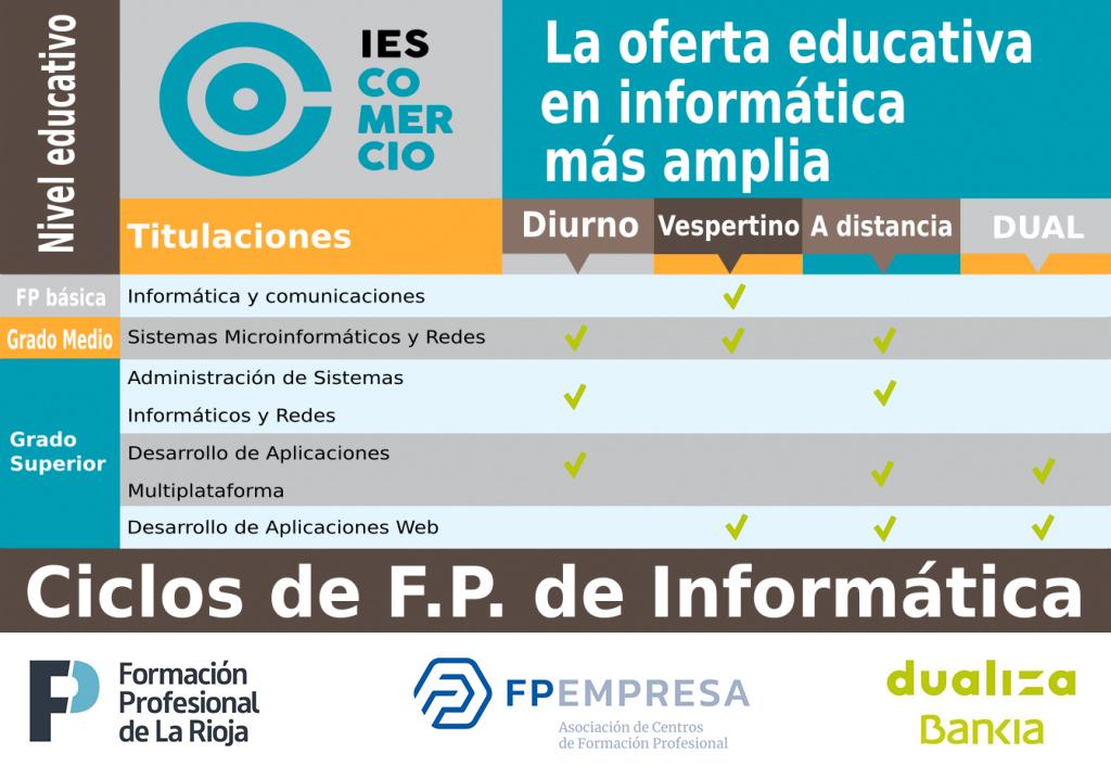 Oferta educativa FP informática